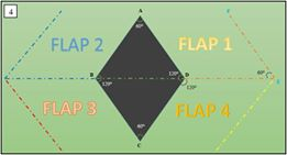 Figure 4. The variants of flap usage. The best choice is to select the side with the most laxity because in this way the adjacent anatomical structures will not be disturbed. The flap has a mathematical formula in which all sides are made to be equal.